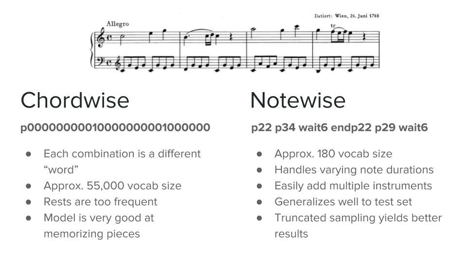 Clara: A Neural Net Music Generator – Christine Payne